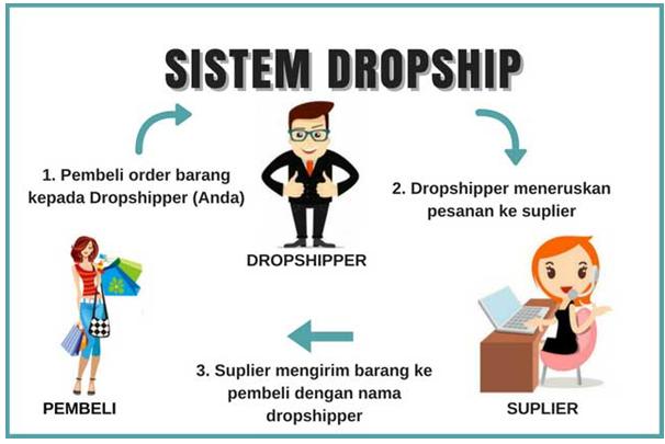 maksud dropship